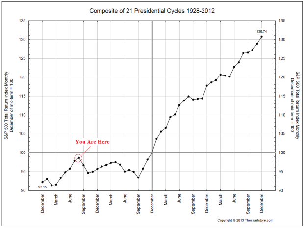 8-15-13-presidential-cycle
