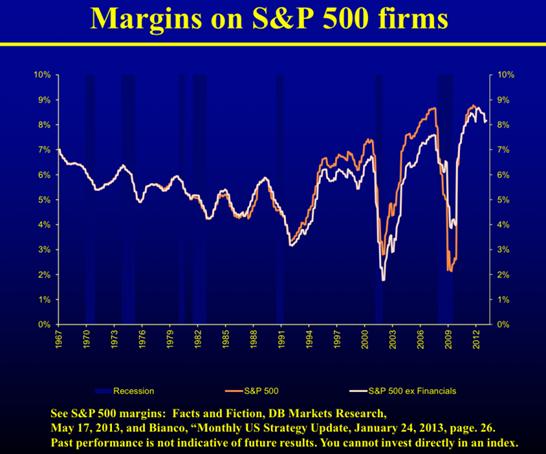 MarginsSP500
