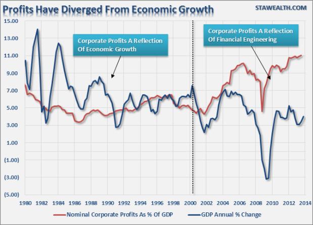 ProfitsEconomic