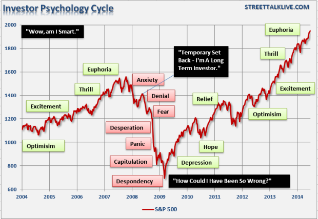 Market-Cycles