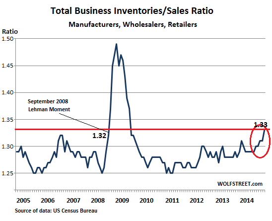 US-Business-inventories-sales-ratio-2005_2014-Dec-1