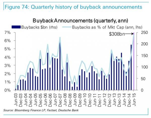 DBBuybacks2_0