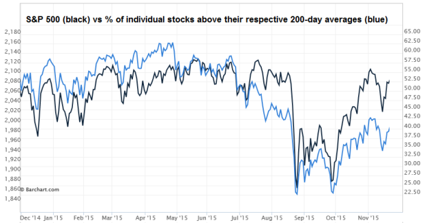 spx200dayStocks